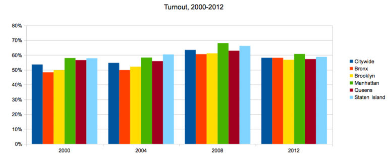 Click for a larger size. Calculations in 2000 and 2004 are based on total enrollment. In 2008 and 2012 they are based on 'active' enrollment.
