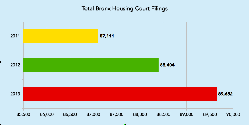 Even as the economic crisis ebbs, the Bronx has seen more disputes head to housing court. That's usually bad news for tenants.