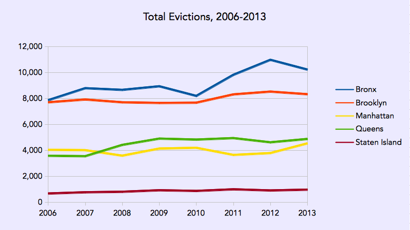 The Bronx leads the city in evictions, producing a share that well exceeds its share of the city's population.