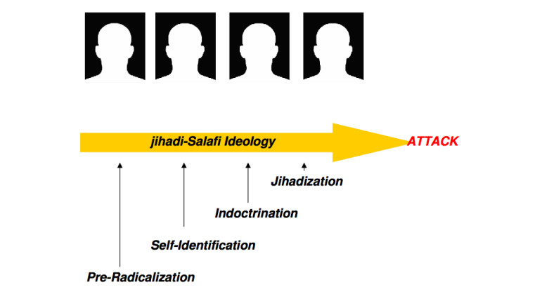 """A graphic from the 2007 NYPD report """"Radicalization in the West: The Homegrown Threat."""""""