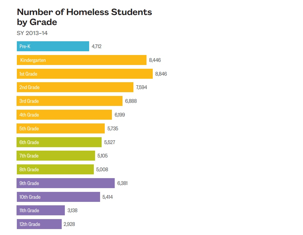 A chart from the 2015 Atlas of Student Homelessness in New York City by the Institute for Children, Poverty and Homelessness.