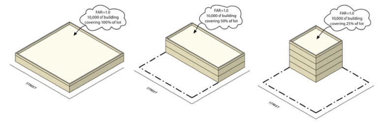 An illustration of how Floor Area Ratio works, from the City Planning zoning glossary. Some community groups believe FAR can be used to get more affordable housing out of the most ambitious developers.
