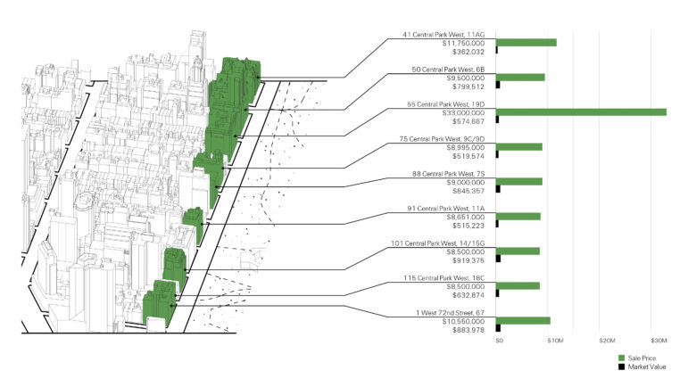Sales value versus assessed value for some select properties in the section of Manhattan studied by SITU.
