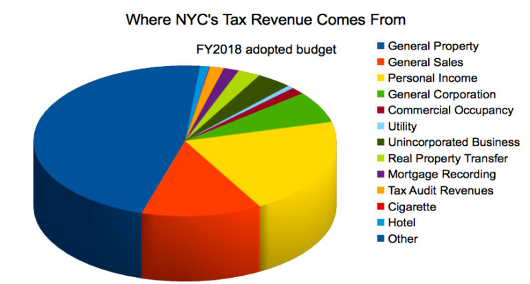How Much Is New York City Property Tax