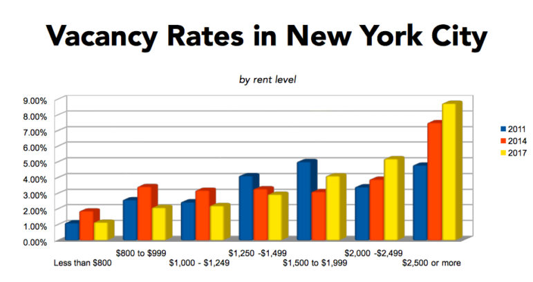 Cityviews New Data Makes Clear That Nyc Needs Even More Affordable Housing