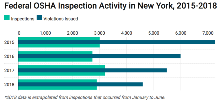 Federal Work Safety Inspectors Have Eased Penalties in NY