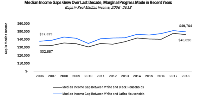 Real income stagnates